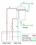 Flow scheme Reverse Flow Filtration Plant